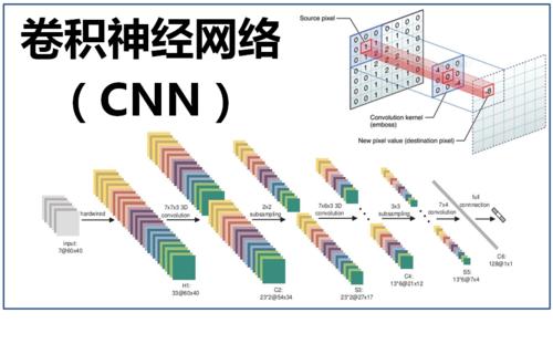 卷积神经网络的应用