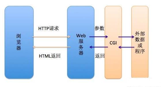 Python CGI编程
