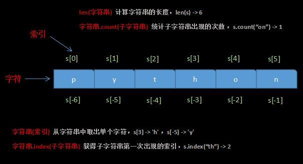 Python 字符串