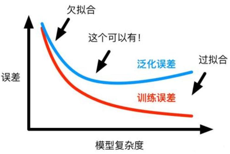 模型的泛化、过拟合与欠拟合