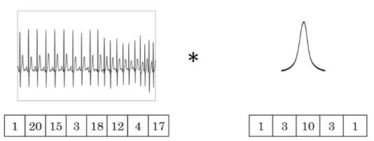 CNN卷积神经网络如何处理一维时间序列数据?