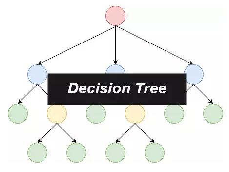 机器学习算法复习手册——决策树